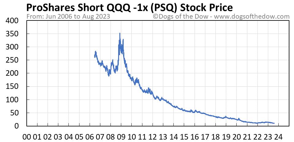 PSQ stock price chart