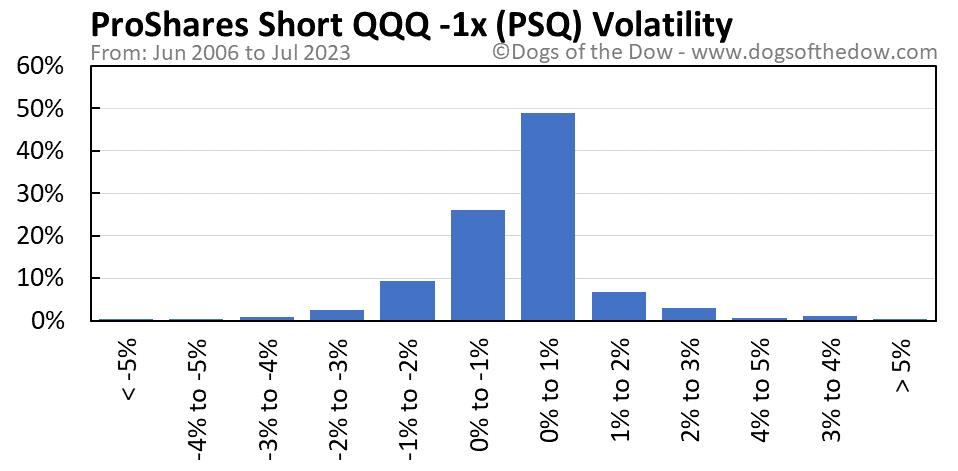 PSQ volatility chart