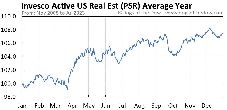 PSR average year chart