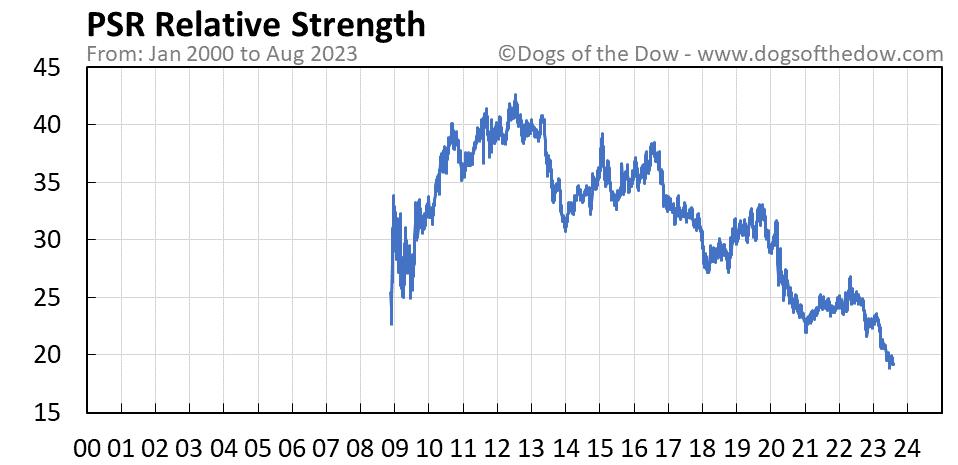 PSR relative strength chart