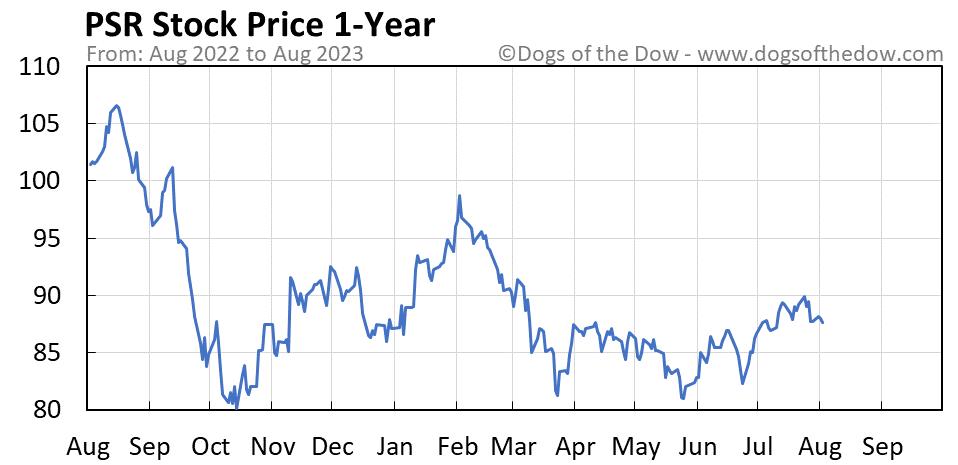 PSR 1-year stock price chart