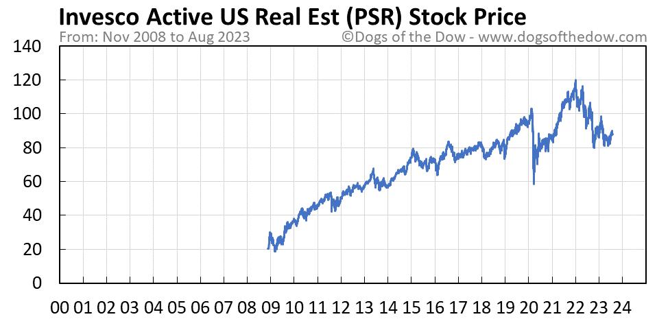 PSR stock price chart