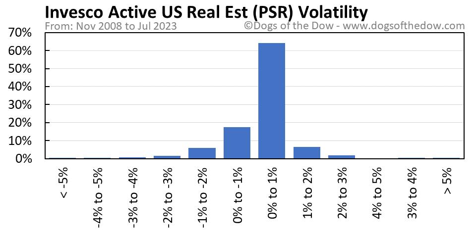PSR volatility chart