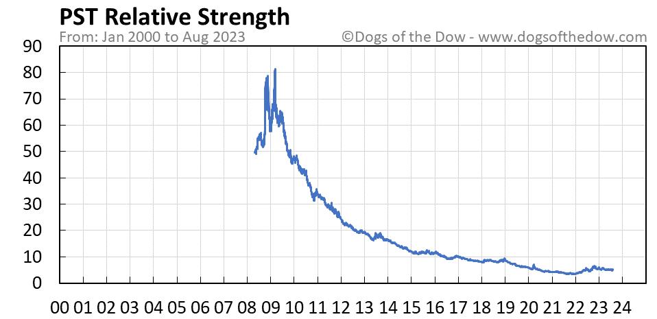 PST relative strength chart