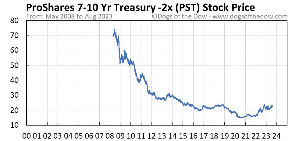 PST stock price chart