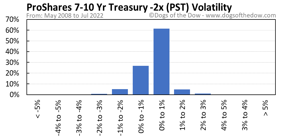 PST volatility chart