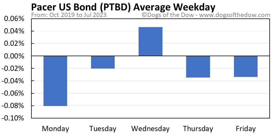 PTBD average weekday chart