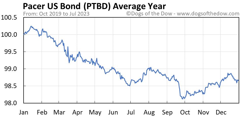 PTBD average year chart