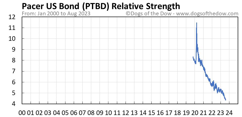 PTBD relative strength chart