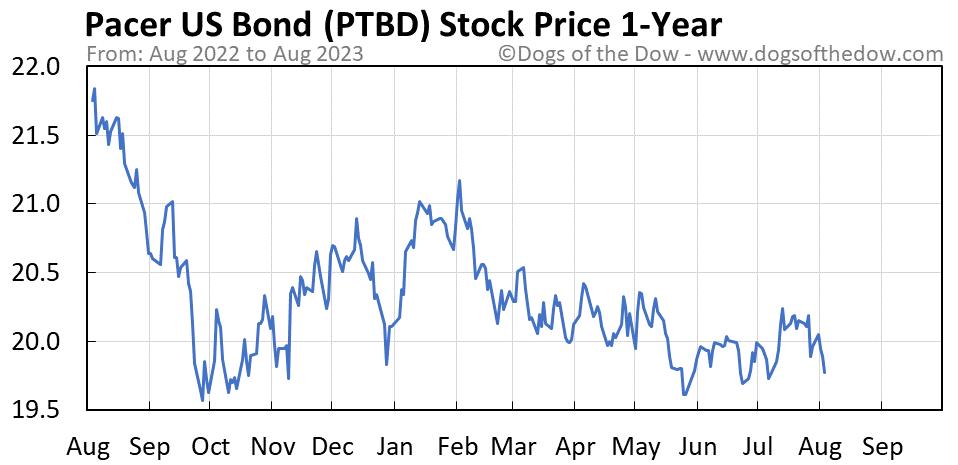 PTBD 1-year stock price chart