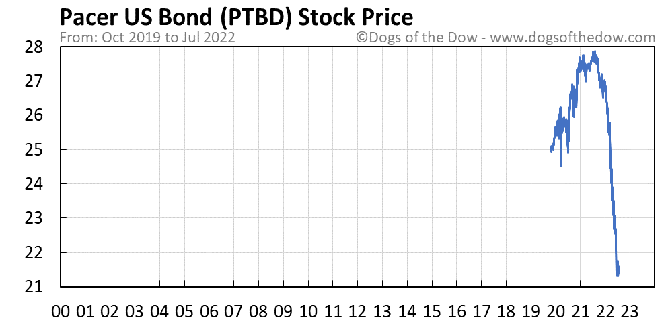 PTBD stock price chart