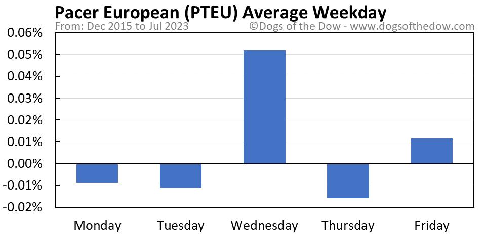 PTEU average weekday chart