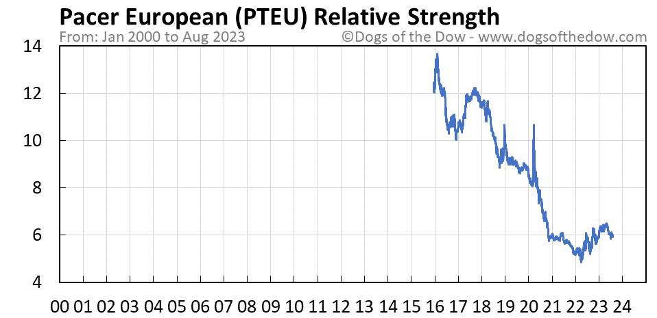 PTEU relative strength chart