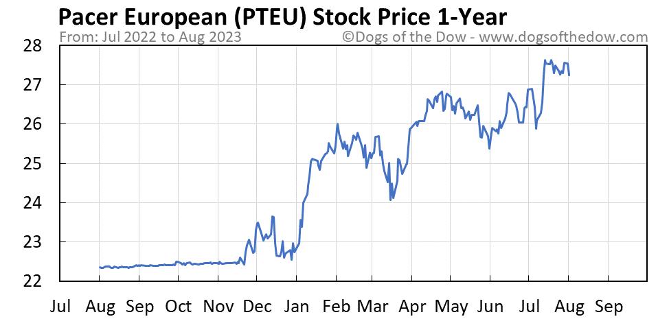 PTEU 1-year stock price chart