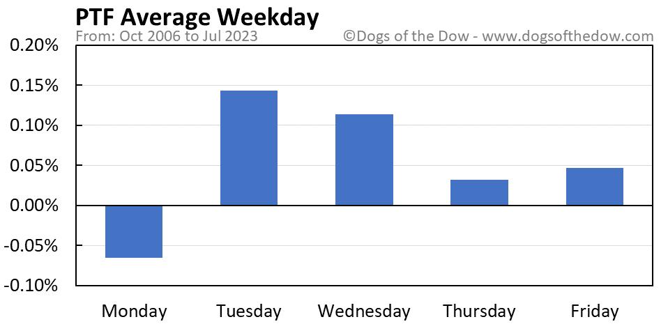 PTF average weekday chart