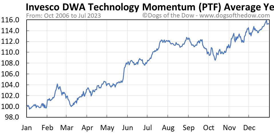 PTF average year chart