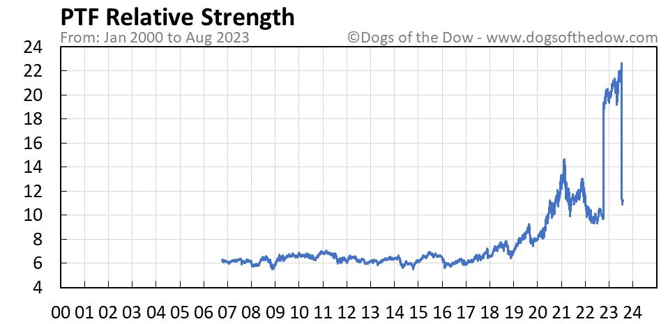 PTF relative strength chart