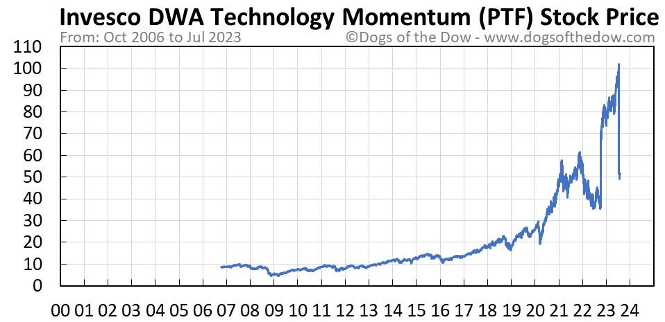 PTF stock price chart