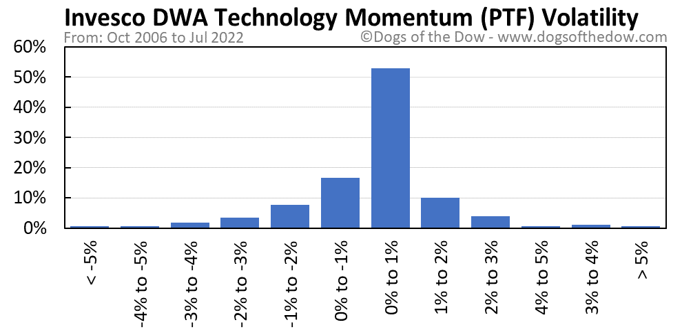 PTF volatility chart