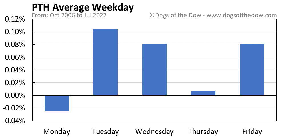 PTH average weekday chart