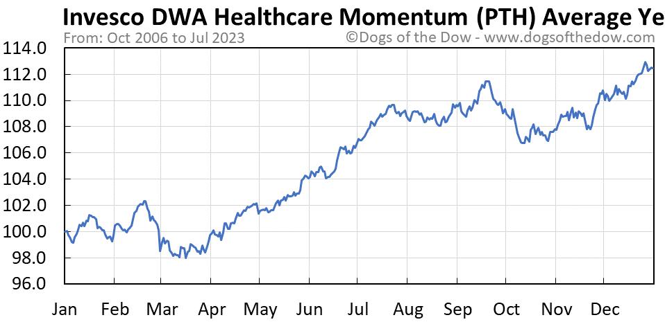 PTH average year chart