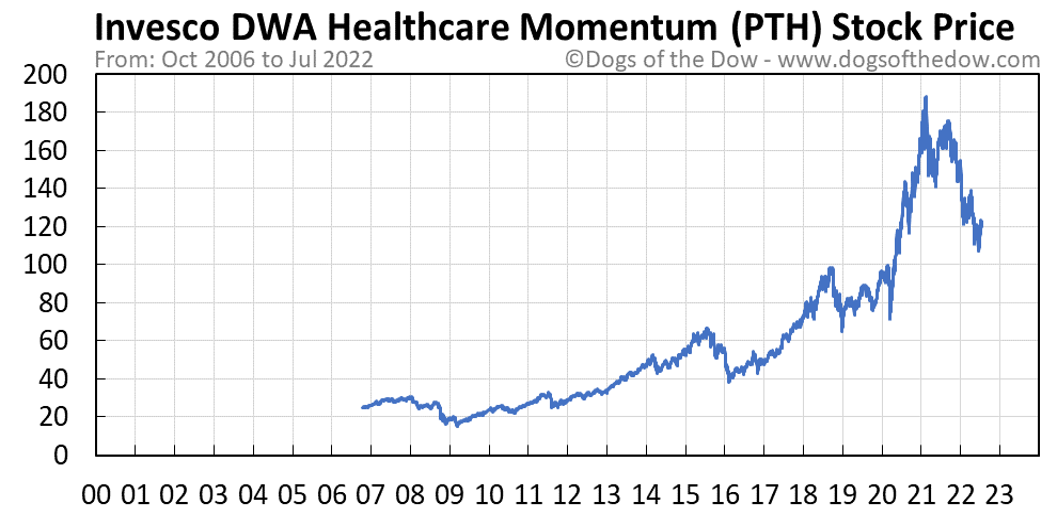 PTH stock price chart