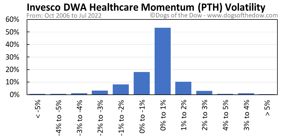 PTH volatility chart