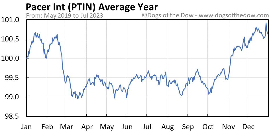 PTIN average year chart
