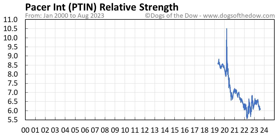 PTIN relative strength chart