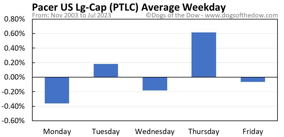 PTLC average weekday chart