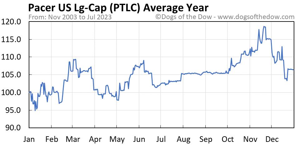 PTLC average year chart