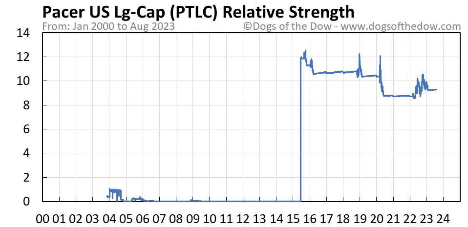 PTLC relative strength chart