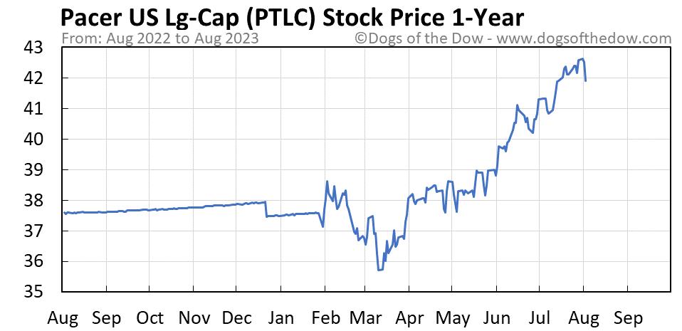 PTLC 1-year stock price chart
