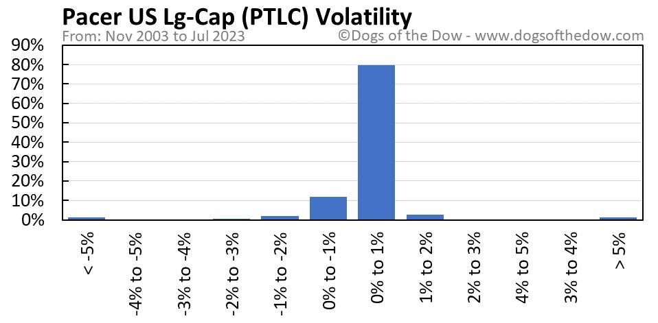 PTLC volatility chart