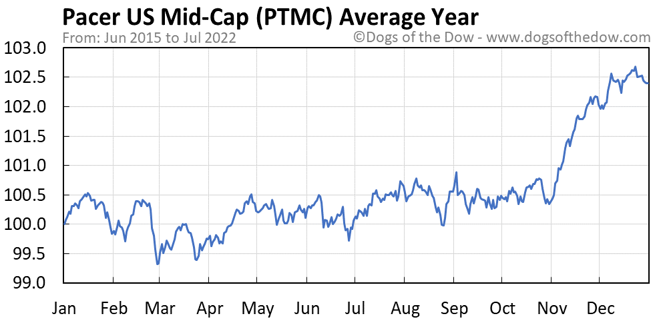 PTMC average year chart