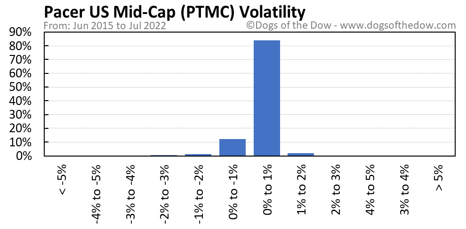 PTMC volatility chart