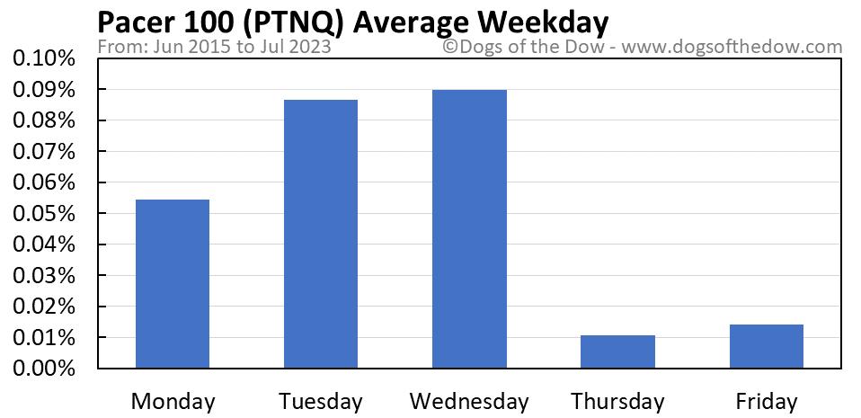 PTNQ average weekday chart