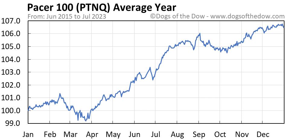 PTNQ average year chart