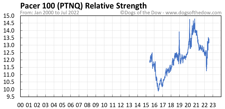PTNQ relative strength chart