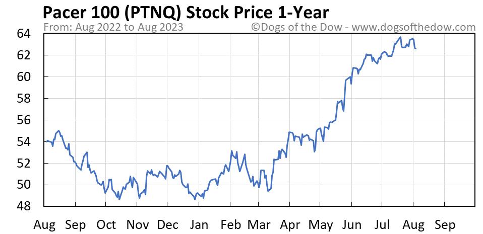 PTNQ 1-year stock price chart