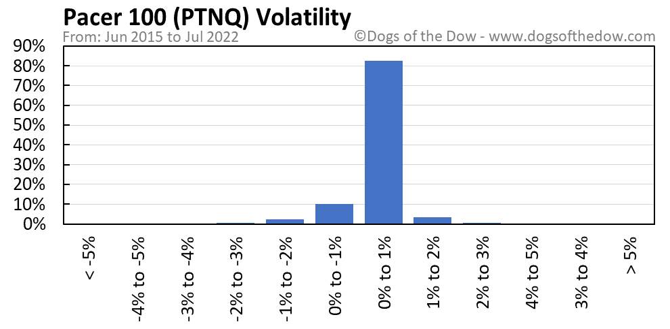 PTNQ volatility chart
