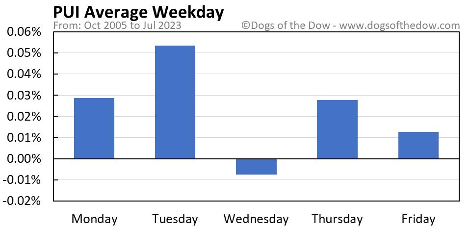 PUI average weekday chart