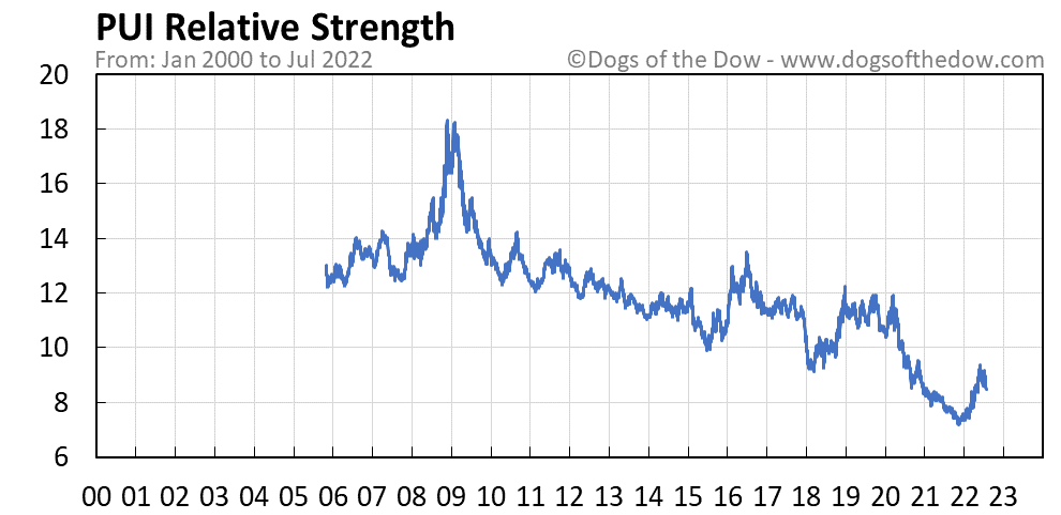 PUI relative strength chart