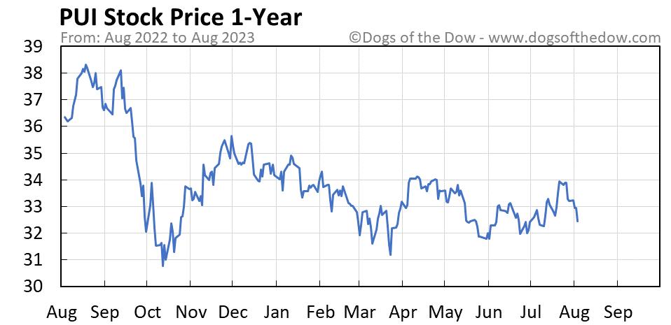 PUI 1-year stock price chart