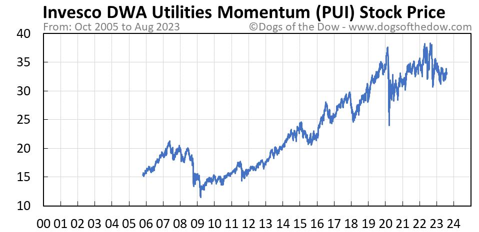 PUI stock price chart