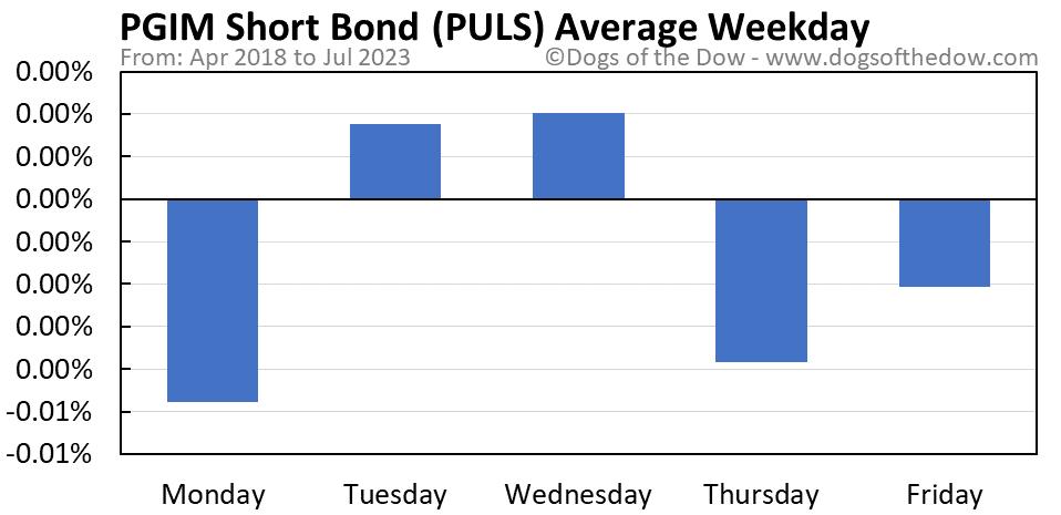 PULS average weekday chart