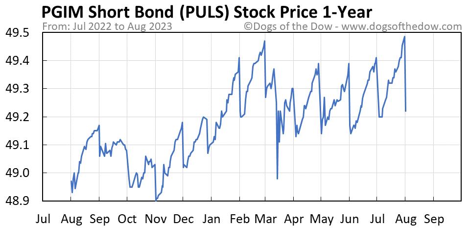 PULS 1-year stock price chart