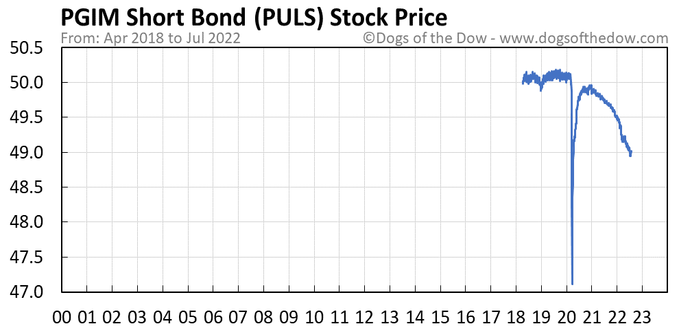 PULS stock price chart