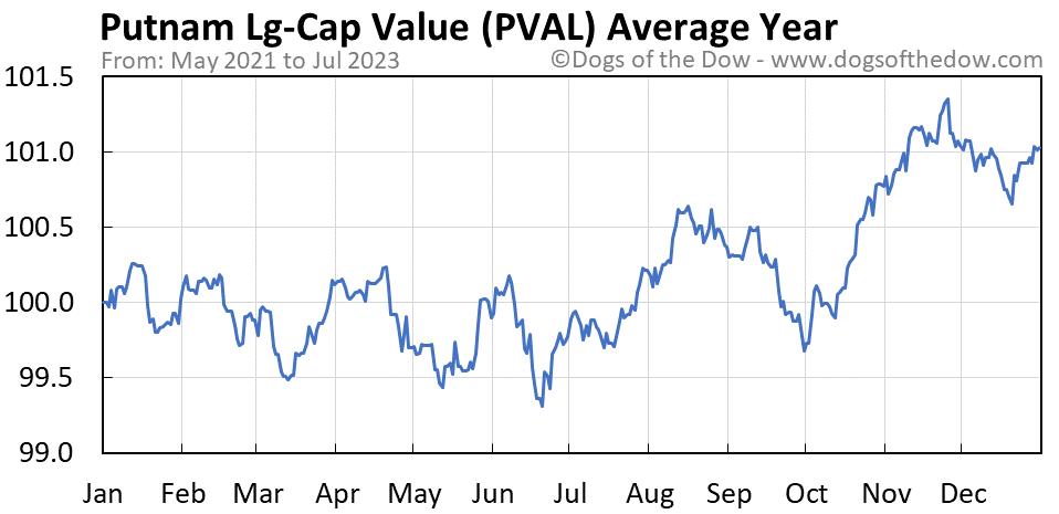 PVAL average year chart