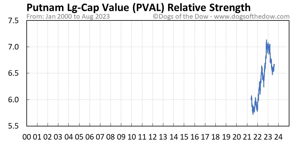 PVAL relative strength chart
